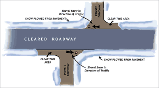 "Graphic showing which areas of sidewalk to clear to avoid ""plow-ins"""